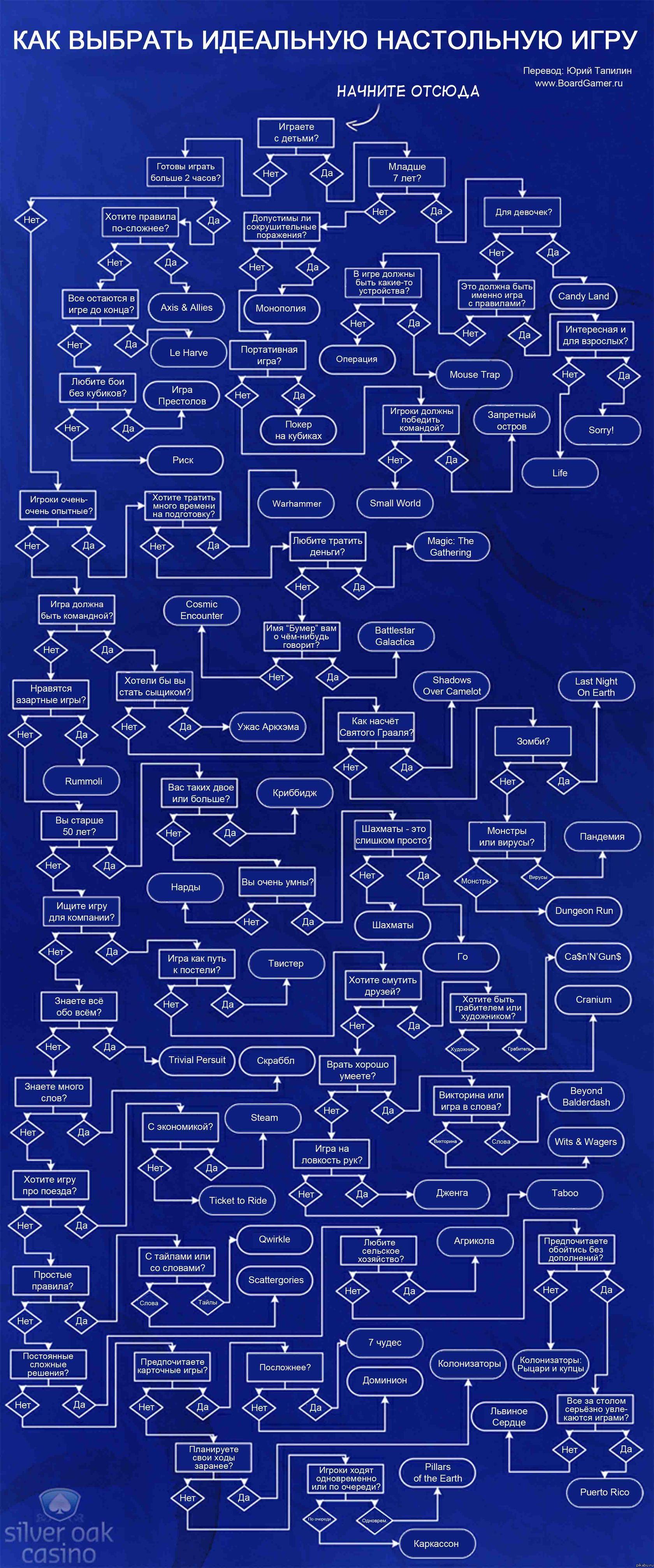 Как выбрать настольную игру?